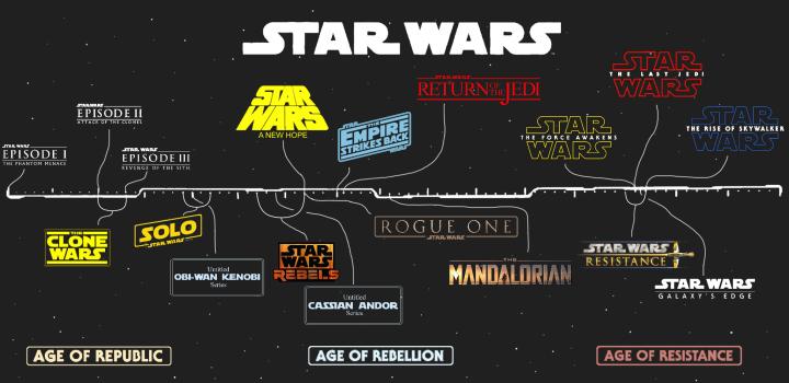 Star Wars - Ordine