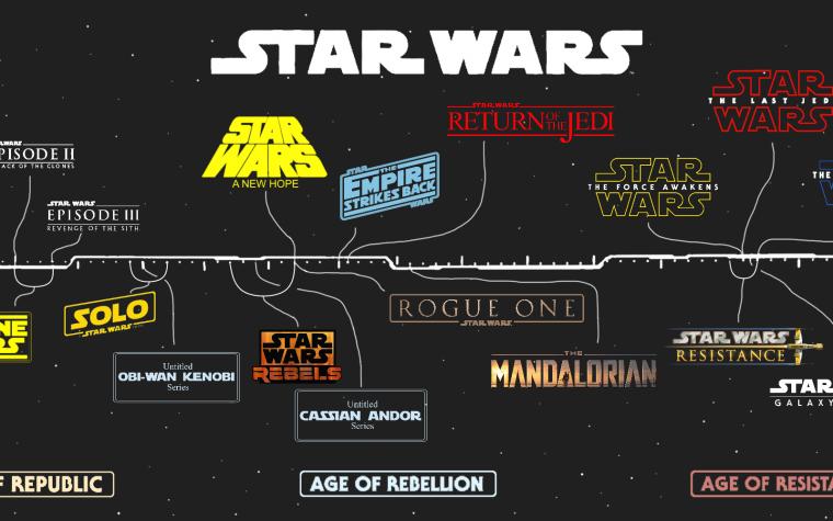 In che ordine guardare Star Wars? Non il Machete, per favore